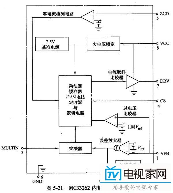 对于工作在临界导通模式的pfc电路,其控制芯片需要一个输入电压的基准